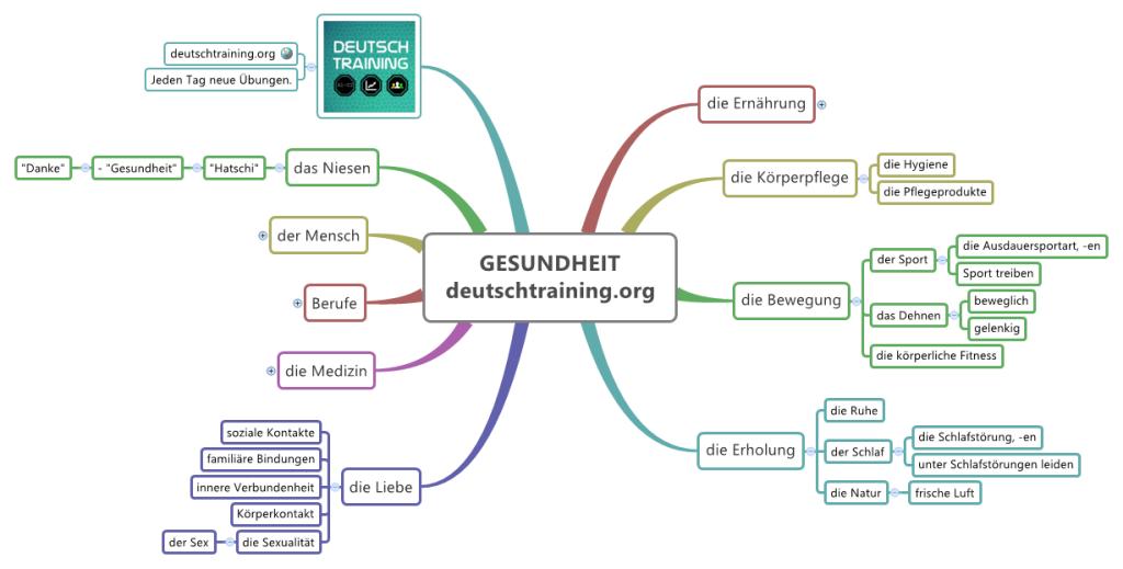 Wortschatz Gesundheit Deutschkurs Online Daf Vokabeln Lernen Wortschatz Deutsch Lernen Spiele