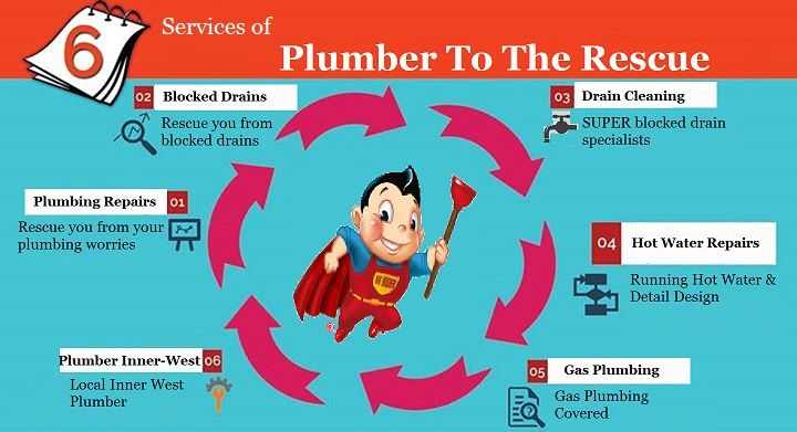 Call 1800 620 227 To Be Rescued From All Your Plumbing Worries Taps Toilets Gas And Blocked Drains With Plumber The Rescue S Services In