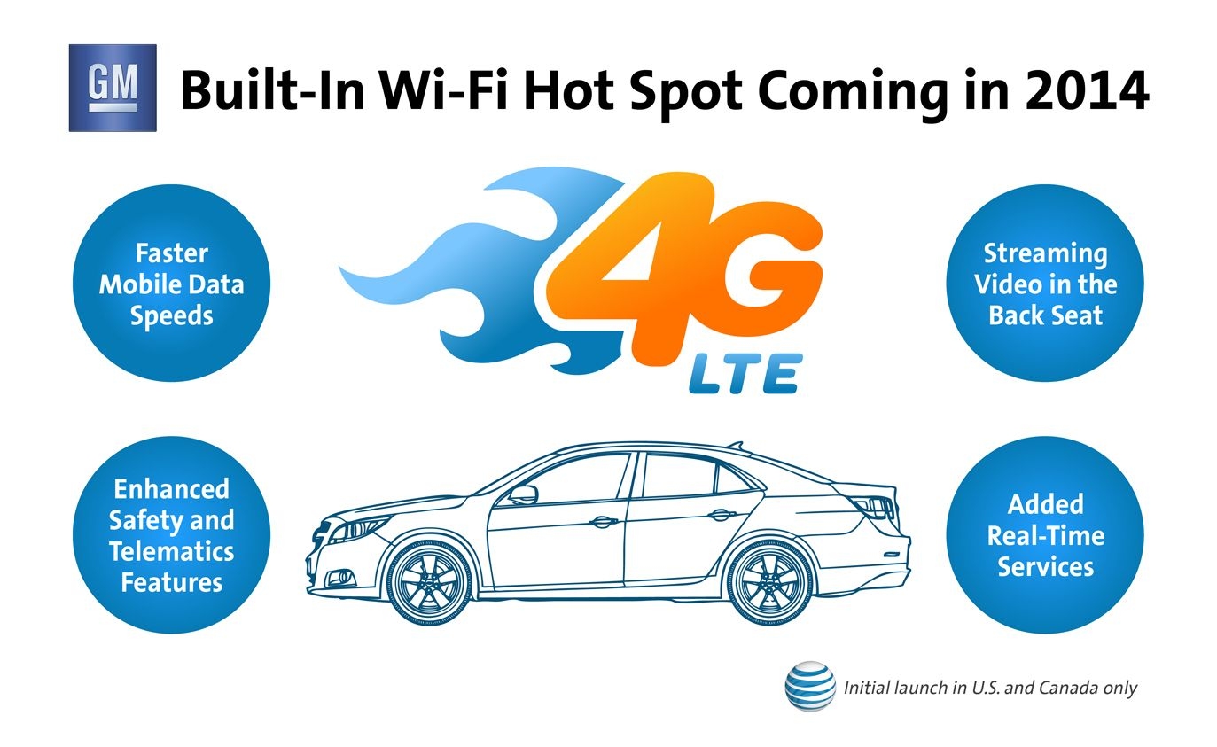 Att Is Partnering With Gm To Connect Millions Of Cars With 4g Lte And In Vehicle Wi Fi Hotspots Mwc13 Connectedc Car Wifi Hotspot Wifi Portable Wifi Hotspot