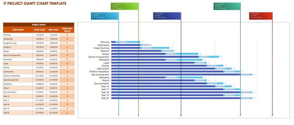 Project Plan Template Google Sheets Elegant Google Sheets Gantt Chart Templates Gantt Chart Templates Gantt Chart Marketing Calendar Template