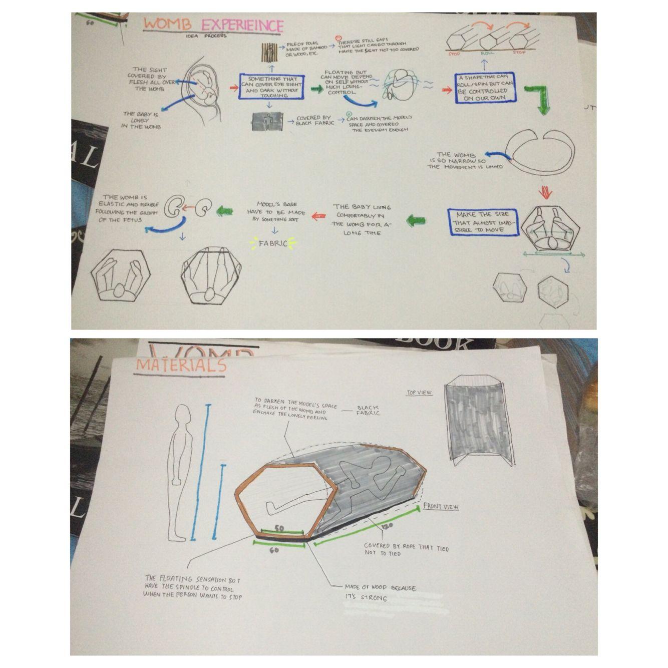 Diagram Berfikir / Kaisar Jabbar Khair / Kelompok 1 Kelas 2