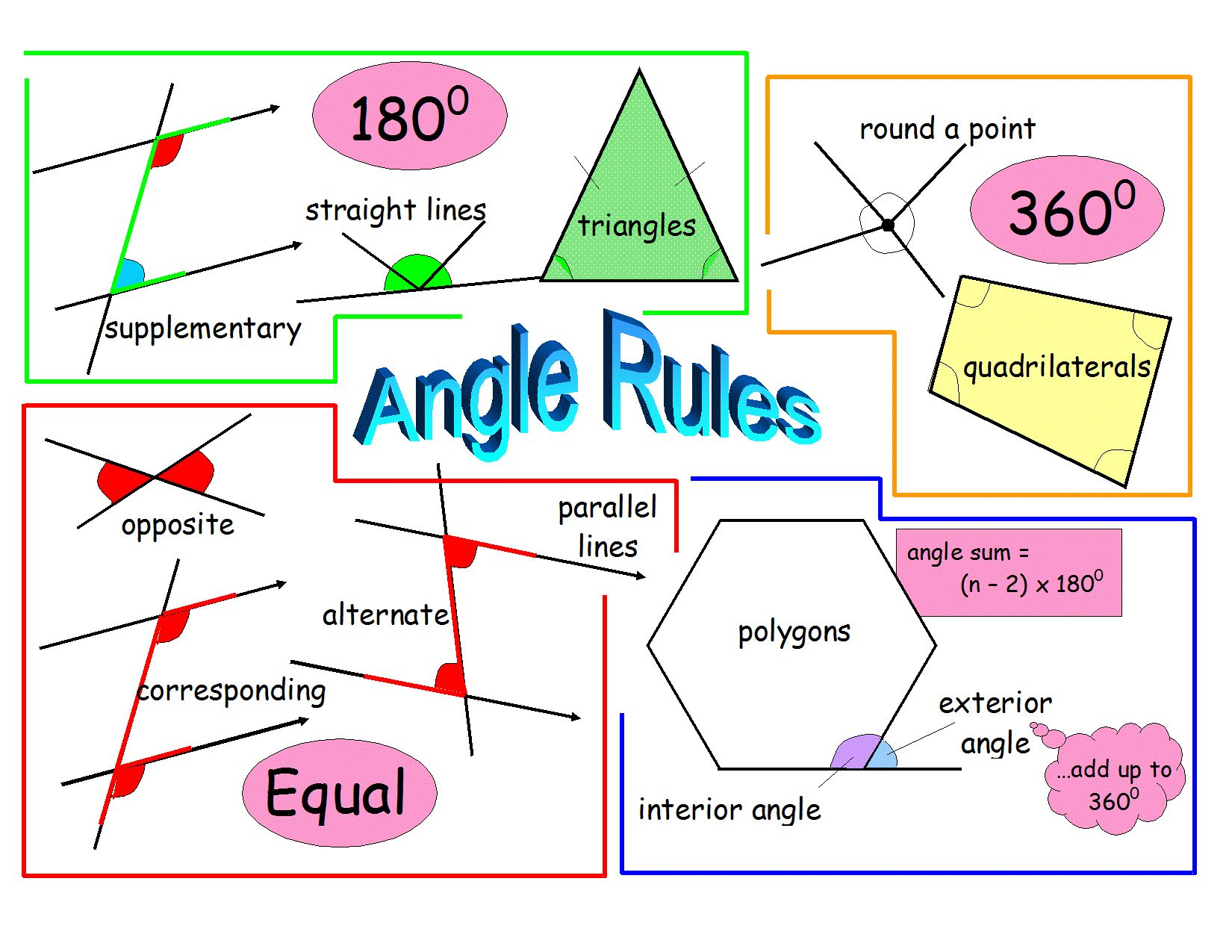 Angle Rules Revision Poster
