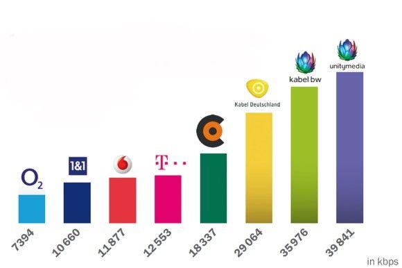 Tempo-Desaster für DSL: Hier sehen Sie, mit welchem Durchschnittstempo die Kunden der verschiedenen Anbieter surfen. Klares Ergebnis: Die drei großen Kabelanbieter hängen die etablierten DSL-Anbieter ab.