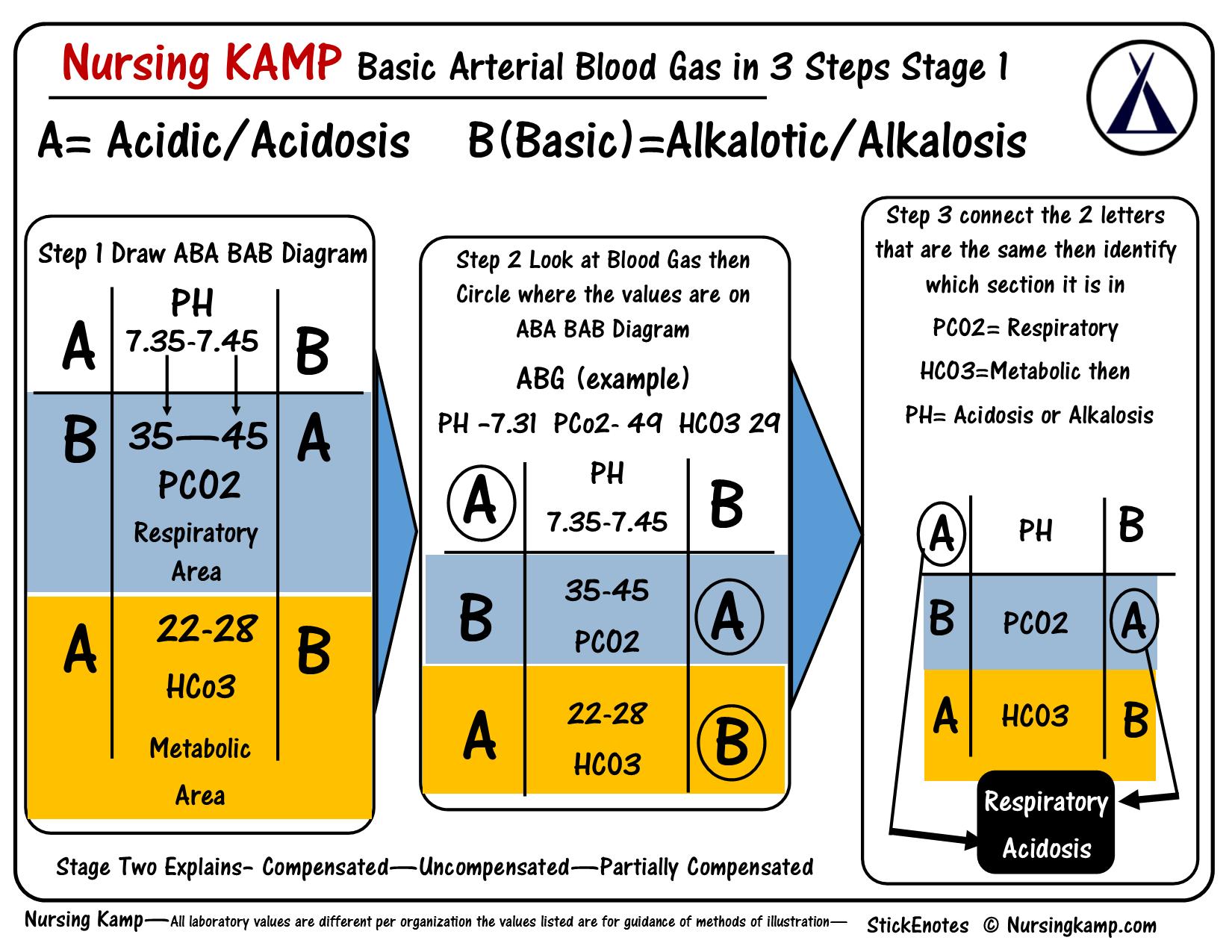 Nursing Kamp