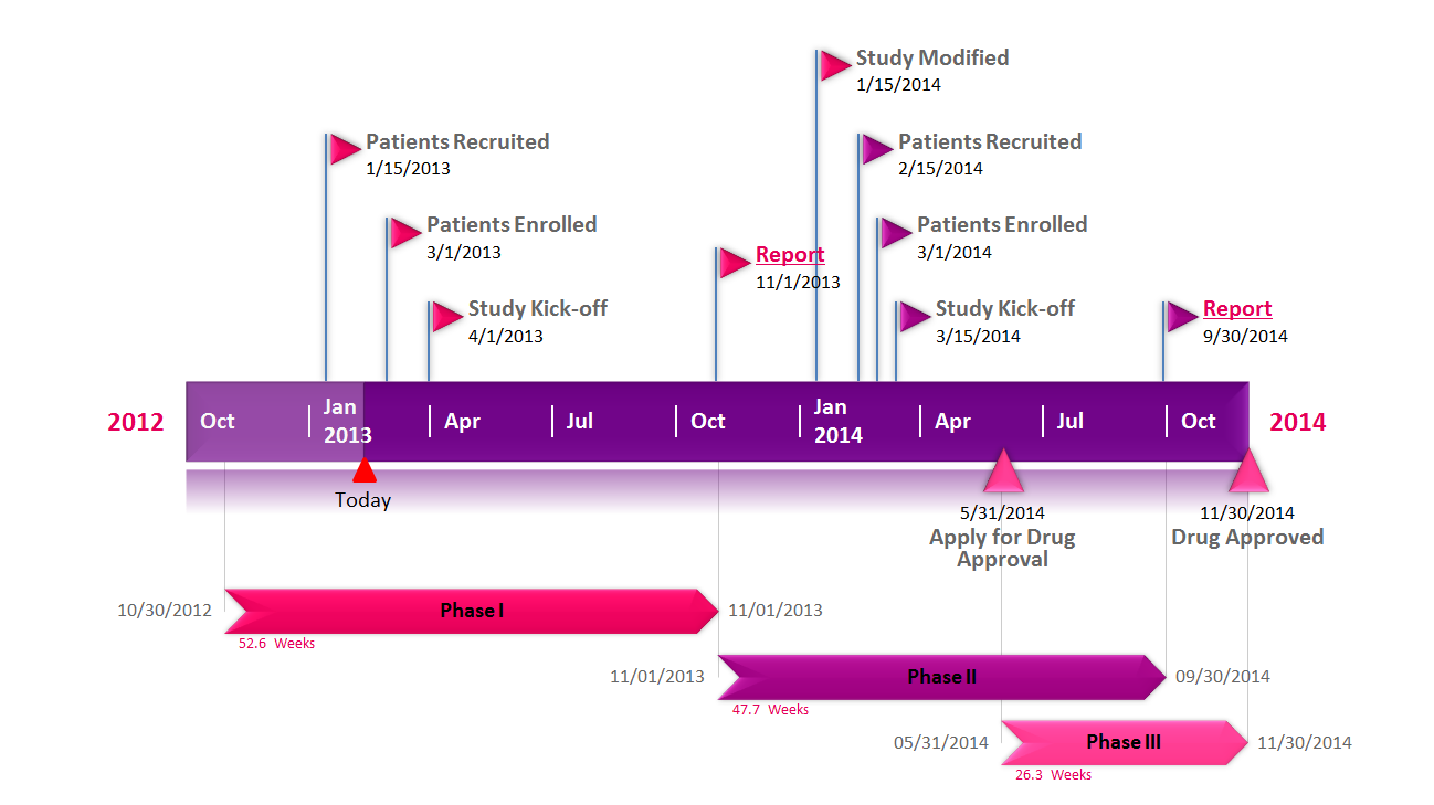 Pharmaceutical gantt chart made with PowerPoint timeline