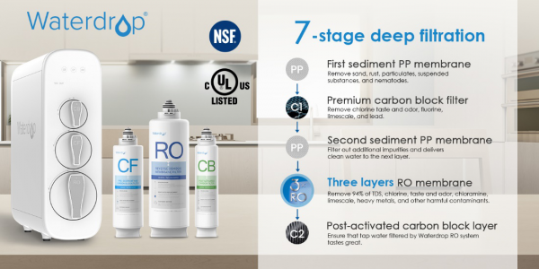 Waterdrop Reverse Osmosis Water Filtration System Is Dedicated To Improving The Quality Of Human In 2020 Reverse Osmosis Water Water Filtration System Water Filtration