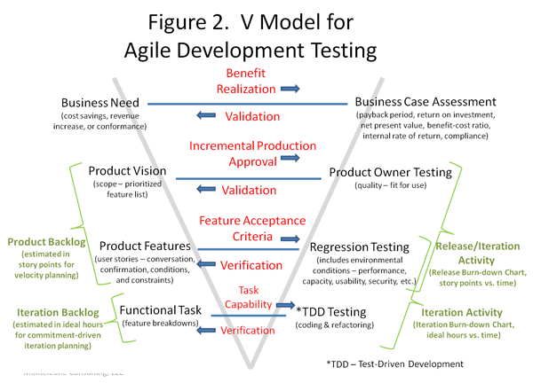 A Proposal For An Agile Development Testing V Model Business