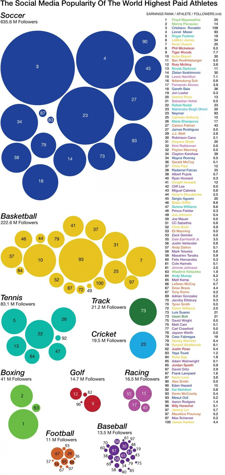 Social media popularity of the world\u0027s highest paid athletes - via ...