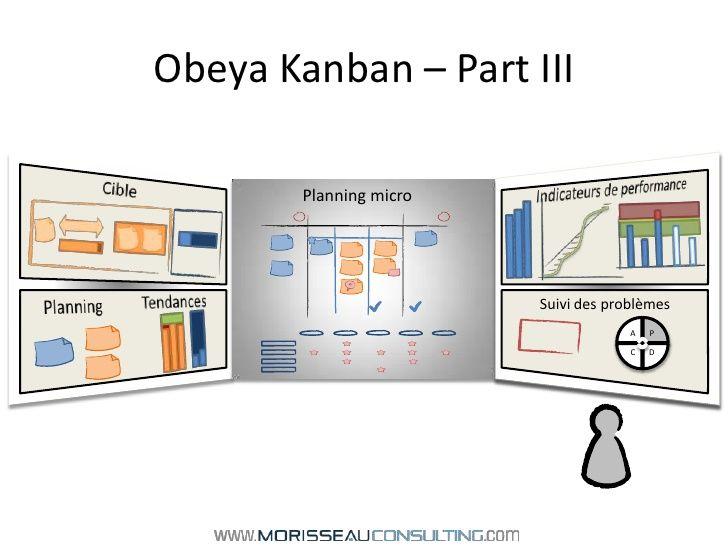 http://fr.slideshare.net/morisseau/dessine-moi-une-obeya ...
