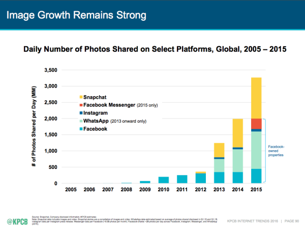 The Best Meeker 2016 Internet Trends Slides And What They Mean