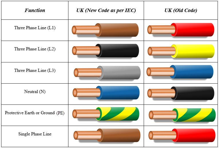 Uk Color Code For Electrical Wiring Electrical Wiring Colours Electrical Wiring Home Electrical Wiring