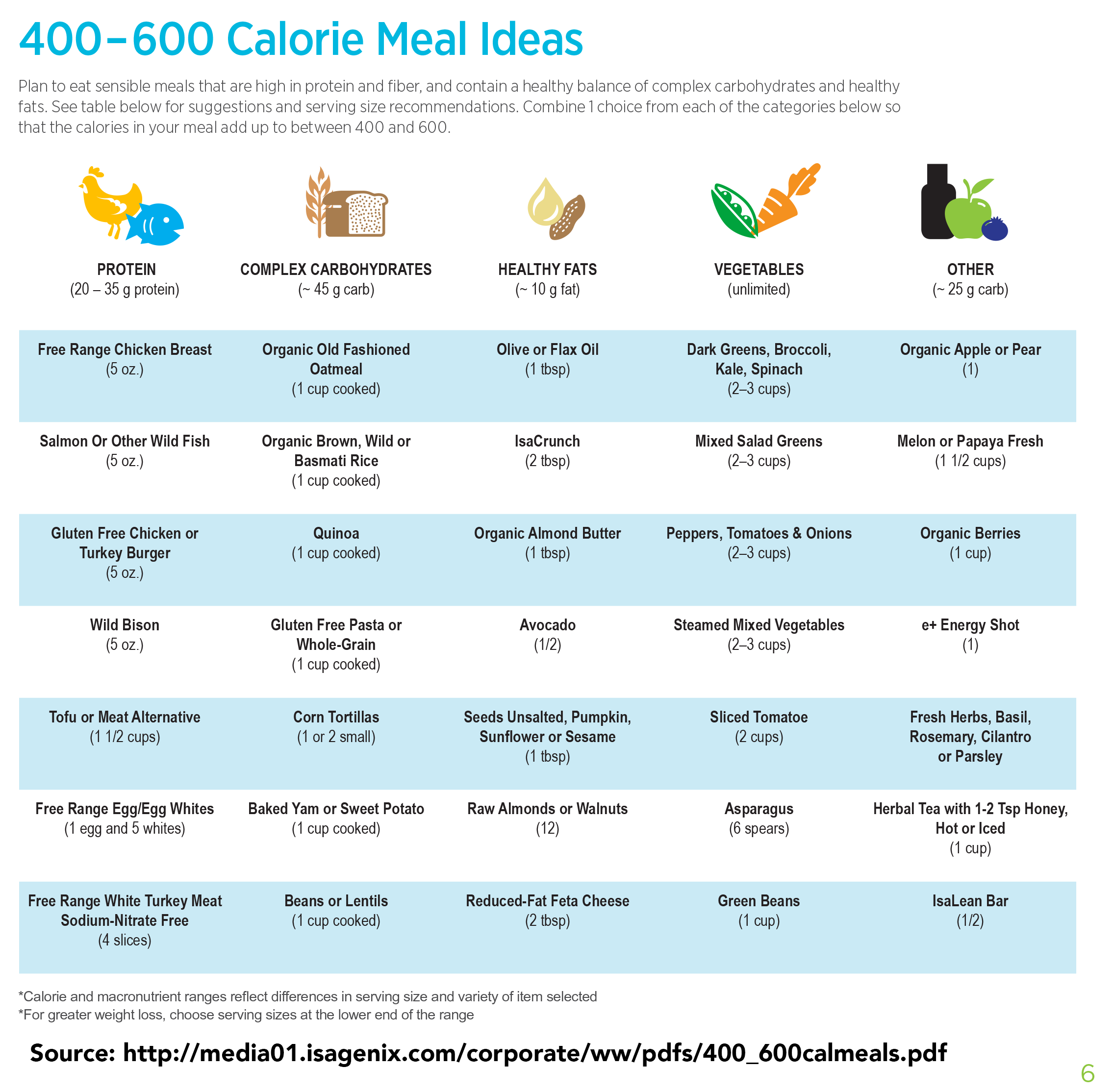 Isagenix snack ideas chart sound for calorie meals from http media also frodo fullring rh