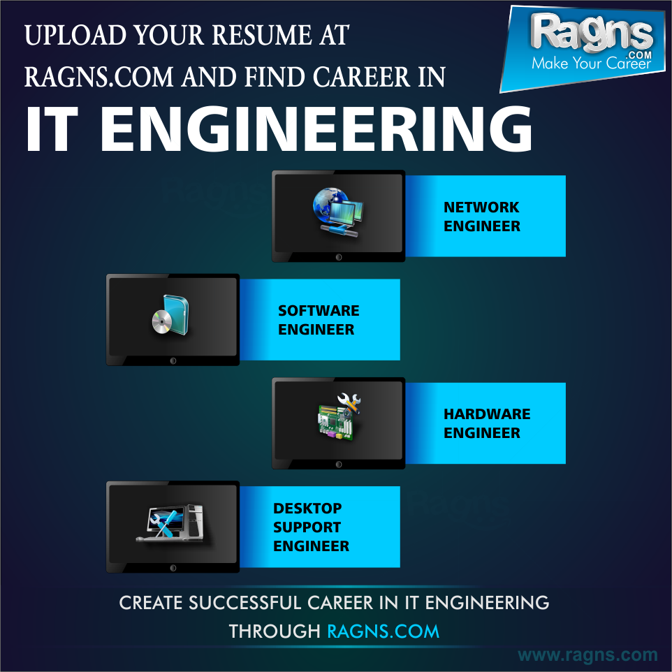 upload your  resume to ragns for latest java  jobs in