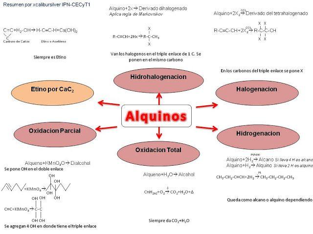 Organica Chemistry
