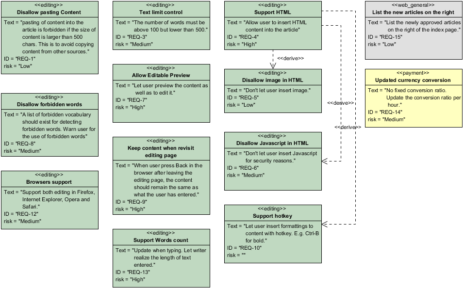 Sysml Requirement Diagram Example For A Content Management System