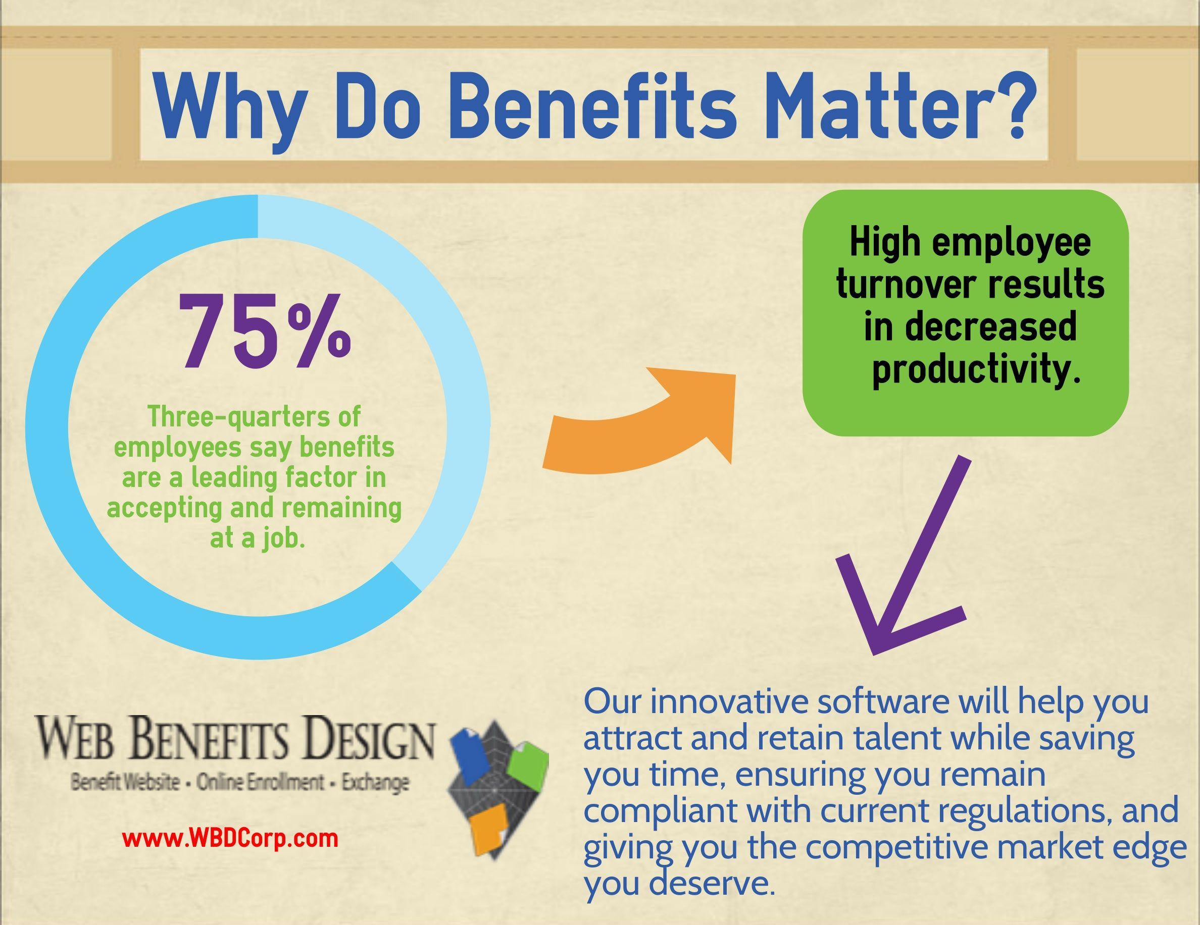 Why Benefits Matter Hr Benefits Insurance Work Www Wbdcorp
