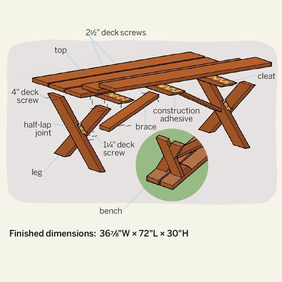 How to build a classic picnic table outdoor living ideas