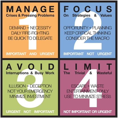The Eisenhower Decision Matrix Important Vs Urgent Effective Time Management Time Management Leadership Management