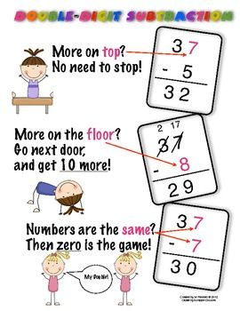 Subtraction with regrouping anchor chart another great math from melanie redden the chants on charts have  good rhythm and are easy also rh pinterest
