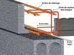 Risultati Immagini Per Plancher En Beton Hourdis Plancher Beton Batiment