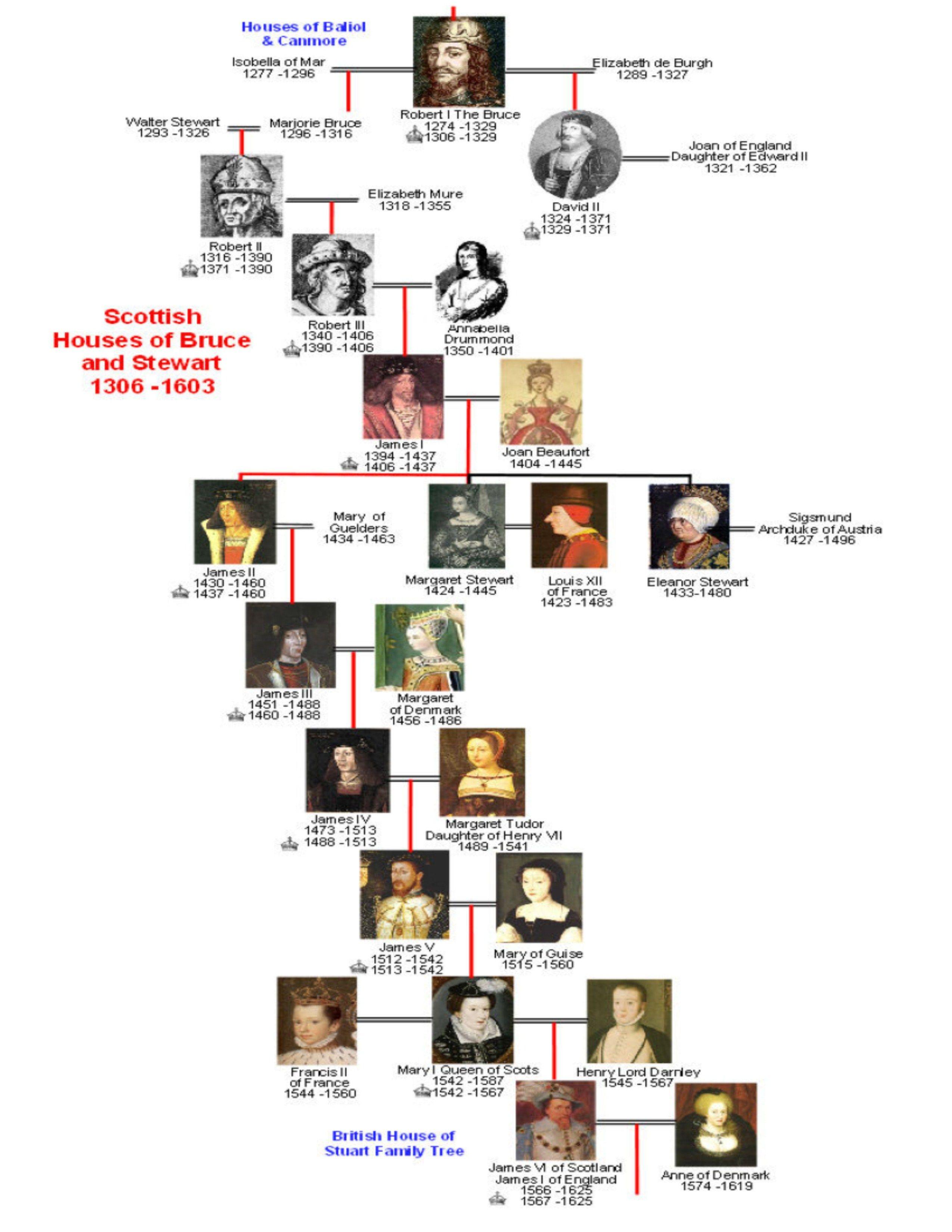 Super 1306 - 1603 Royal Scottish House of Bruce and Stewart.   Genealogy  YR86