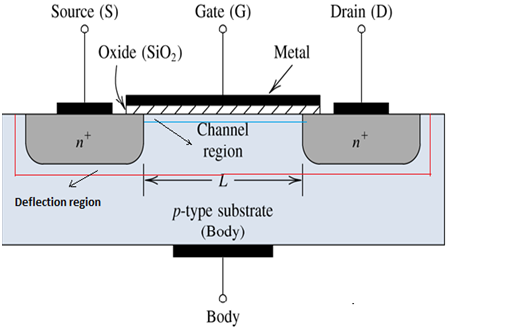 What is the MOSFET Basics, Working Principle and