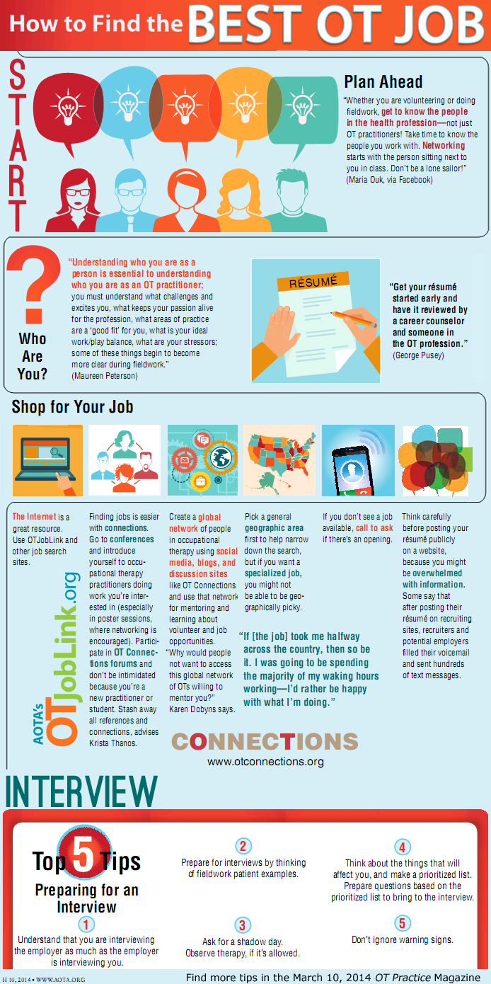 Ot Practice Infographic On Finding The Best Job Aota Aotainc Career In Occupational Therapy Occupational Therapy Activities Geriatric Occupational Therapy