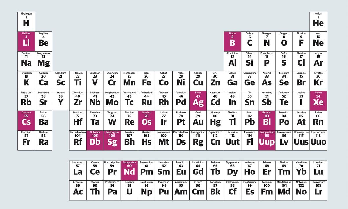Its Elementary Highlights From The All New Periodic Table