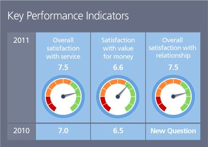Customer satisfaction and business performance dissertation