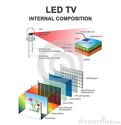 An Led Display Is A Flat Panel Display Which Uses An Array Of Light Emitting Diodes As Pixels For A Video Display Led Electronics Basics Light Emitting Diode