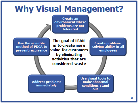17 Best images about Lean Manufacturing on Pinterest | Project ...