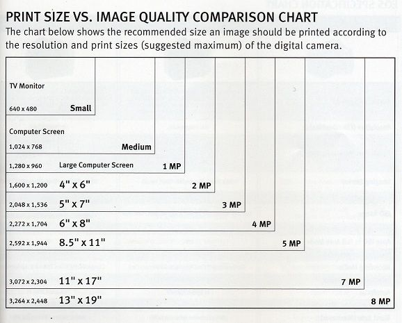 Photo Print Sizes Chart What Is Camera Megapixelphotography Photo Print Sizes Photography Essentials Print