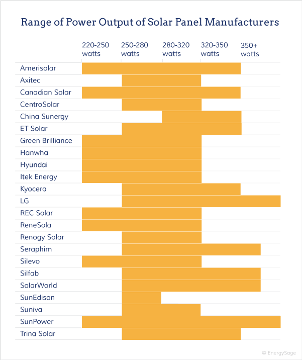 Learn how to compare the performance and production of major solar