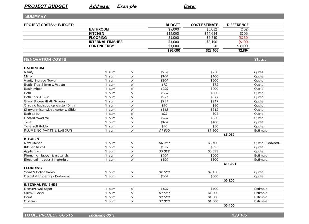 renovation construction budget spreadsheet implementing renovations property renovation budget Budget template for a kitchen and bathroom renovation.