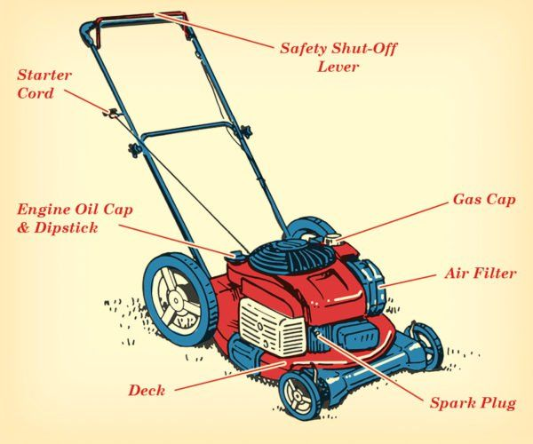How To Care For And Maintain Your Lawn Mower The Art Of Manliness Care Spark Plug Manliness