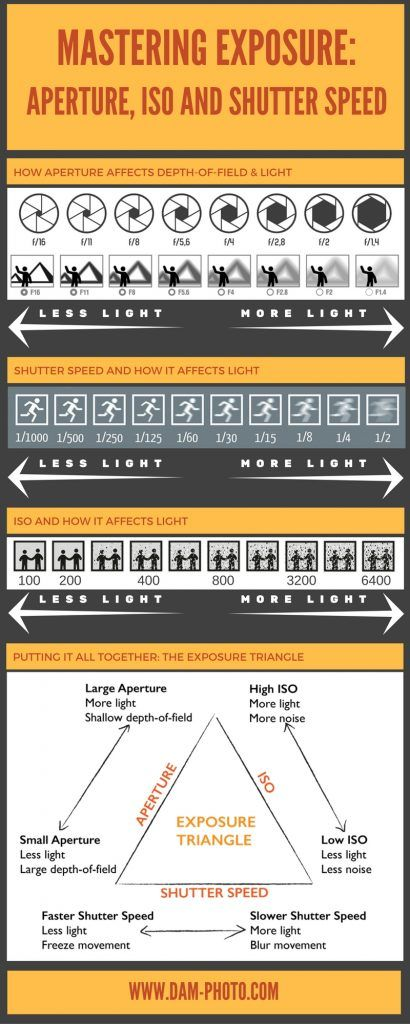 photography guide how to master exposure aperture iso and