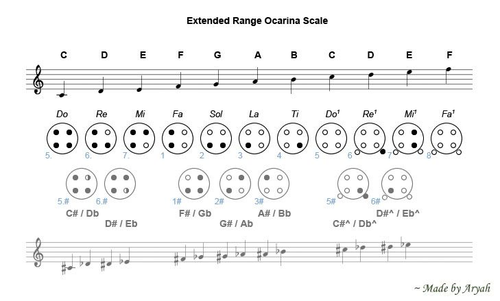4 Hole Ocarina Finger Chart Google Search