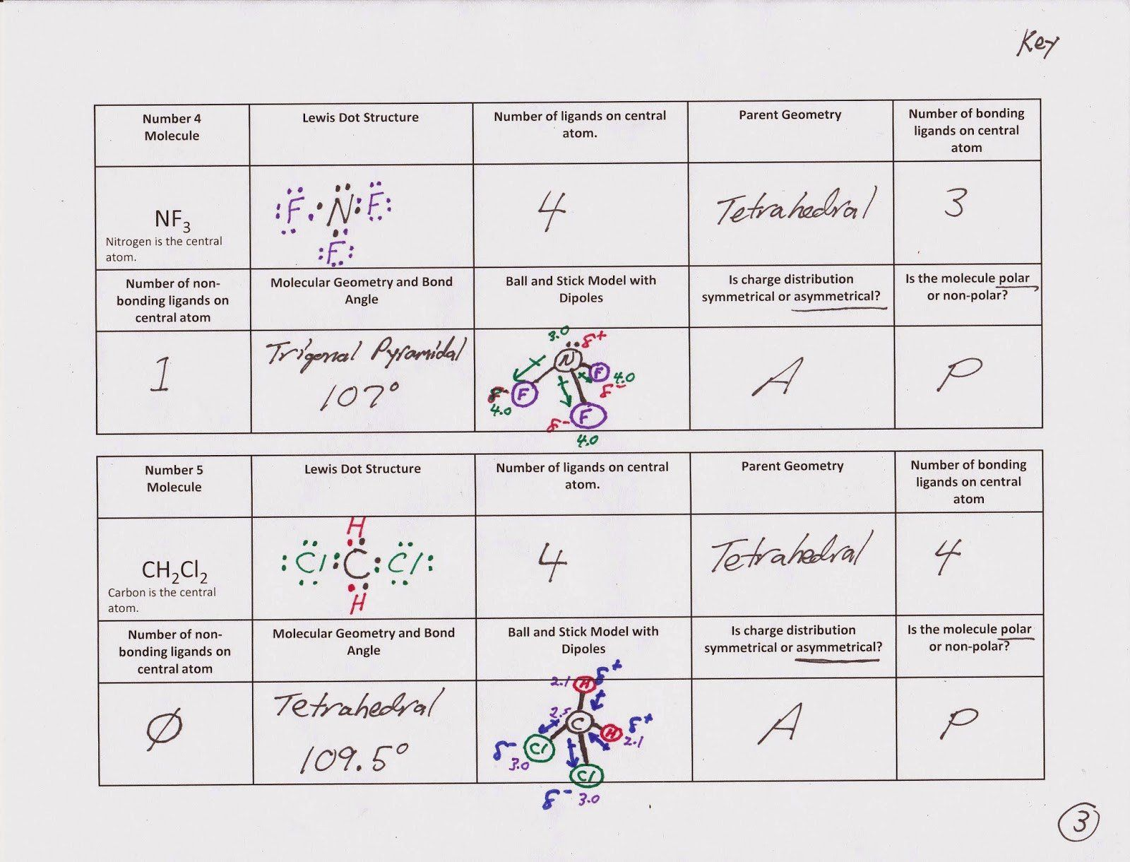 Intermolecular Forces Worksheet Answers 28 Molecular