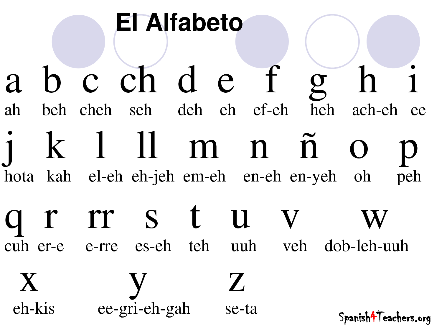This is a chart of the spanish alphabet the main language in