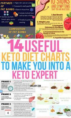 Losing weight on a keto diet has never been easier! These keto chart s…