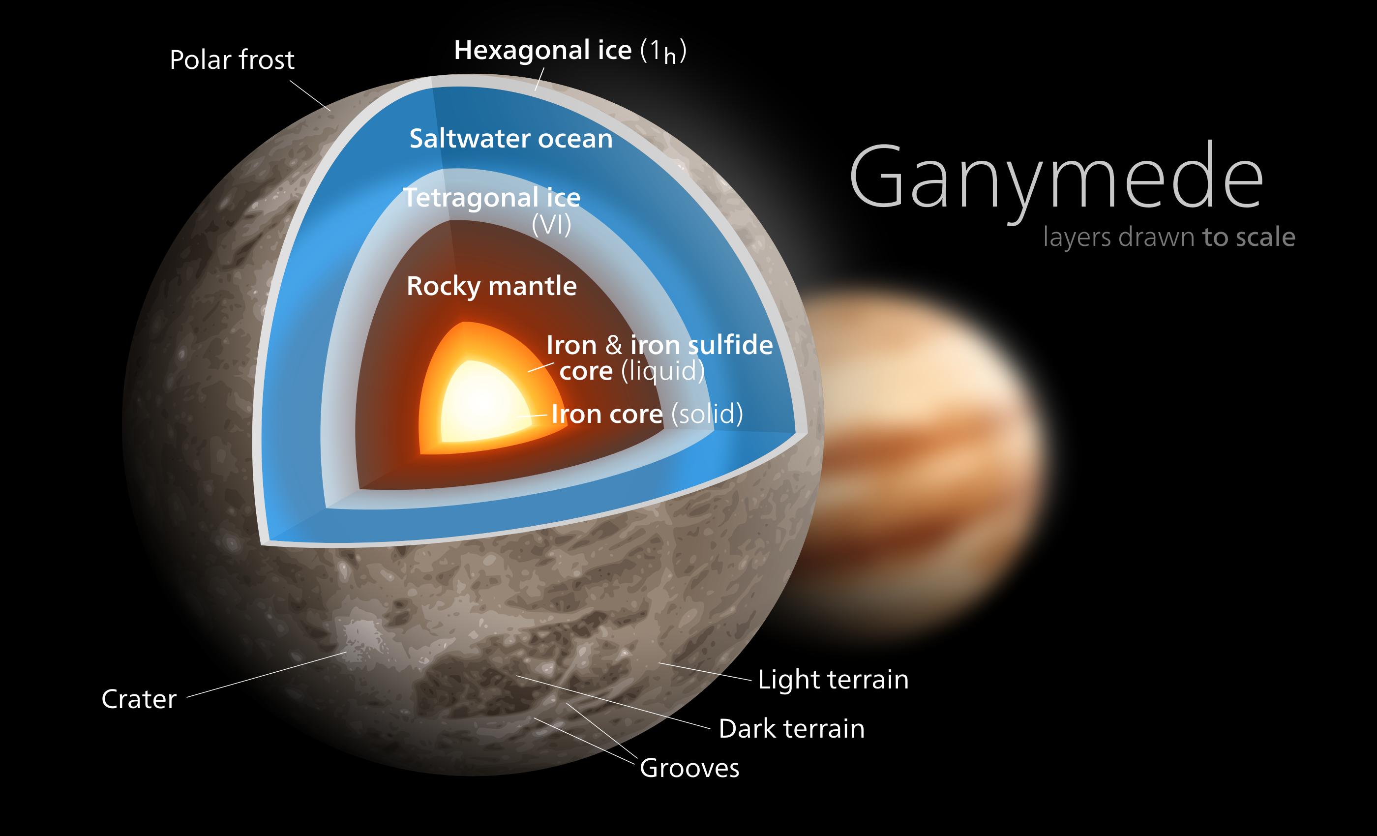 Ganymede Diagram Avaruus Space Jupiter Pinterest Solar System In The