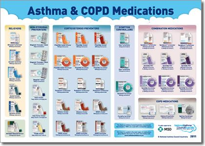 mediaction and treatment for copd