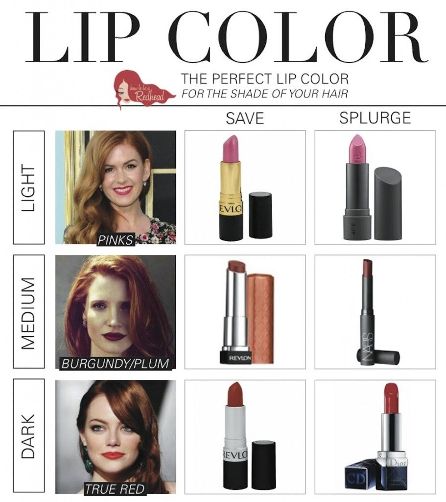 Save Or Splurge The Perfect Lip Color For Your Shade Of Red Hair