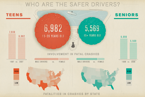 Who Are The Safer Drivers? Good information graphics by Gavin Potenza.