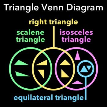 Triangle Venn Diagram Fifth Grade Math Pinterest Geometry