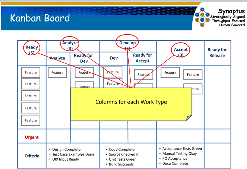 Kanban Board for Agile / Scrum | Maps & Charts | Pinterest