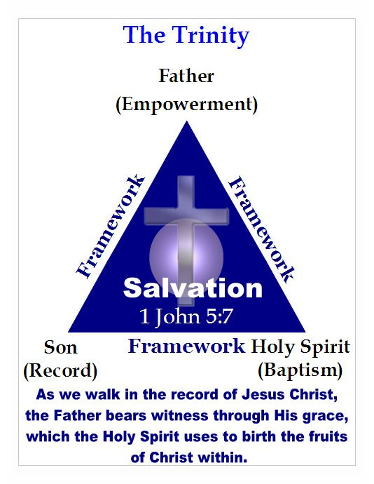 Greek Meaning Of Holy Spirit Second Th Week Ministries Covenant Faith Charts Il Rations