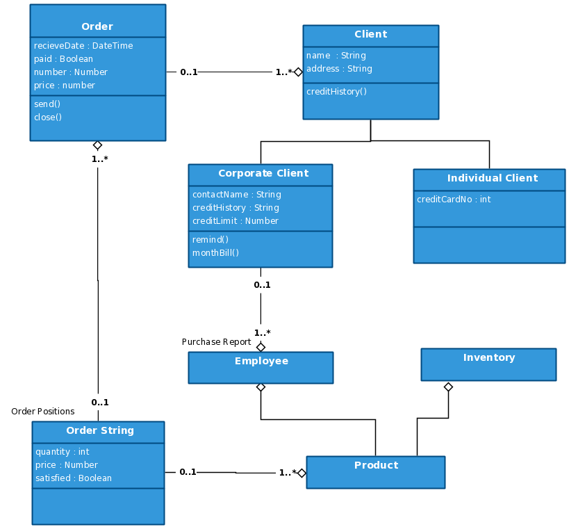 Customer Order Class Diagram Template
