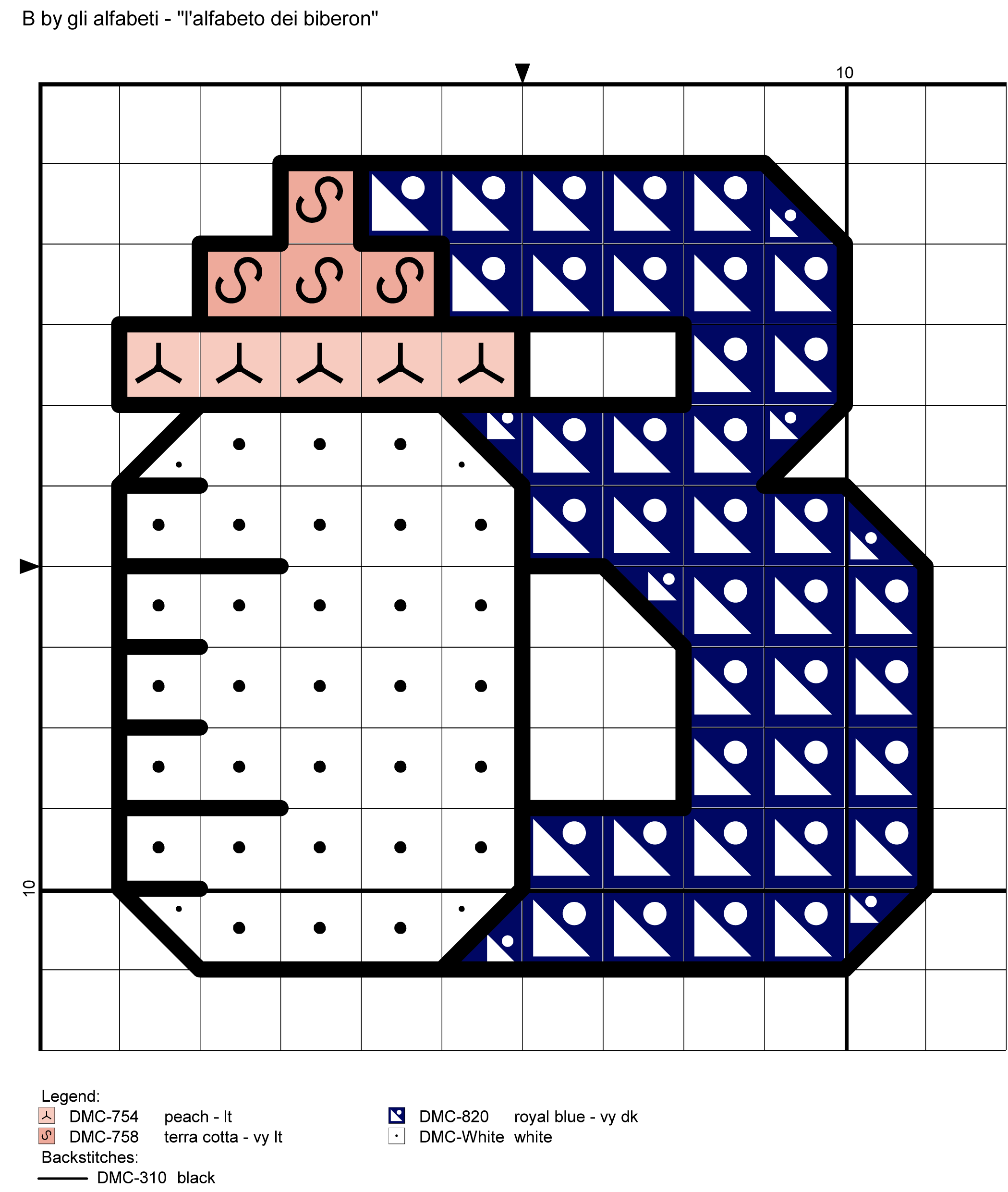 alfabeto dei biberon: B
