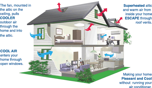 How Whole House Fan Work Video Guide House Fan House Attic Fan Whole House Fan